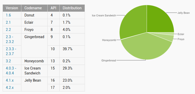 Distribuzioni Android, Jelly Bean sale al 25%, Gingerbread scende al 39.8%