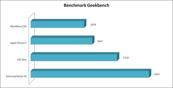 Samsung Galaxy S4, i benchmark confermano prestazioni straordinarie