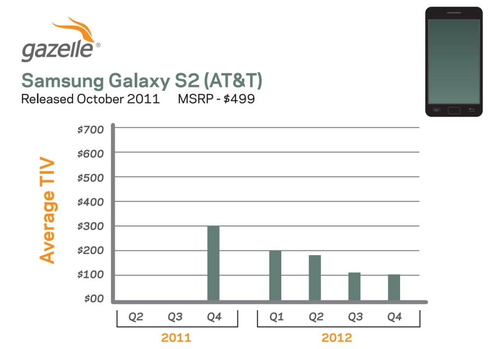 Lo sapevate che un iPhone 4S rotto può valere quanto un Galaxy S2 perfettamente funzionante?