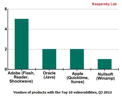 Secondo Kaspersky i prodotti Microsoft sono tra i più sicuri