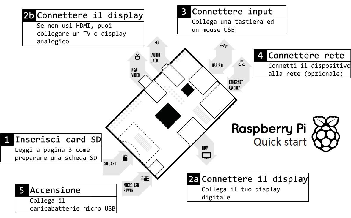 Raspberry Pi, guida veloce al primo avvio