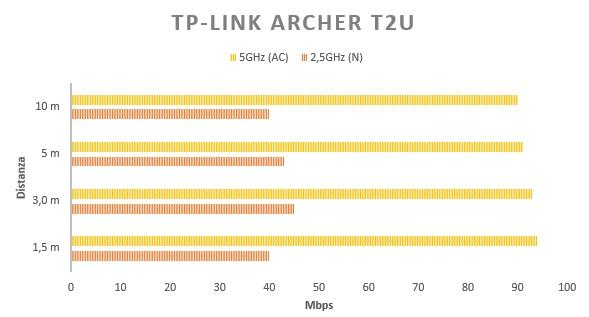 TP-Link-Archer-T2U-Test