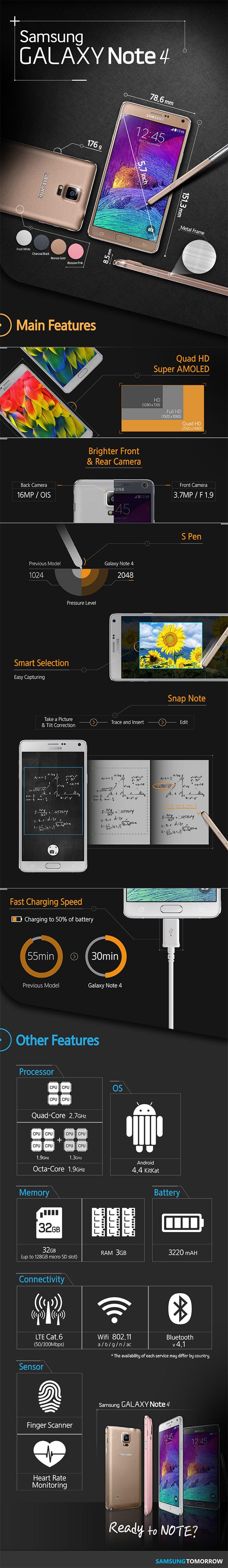 Samsung Galaxy Note 4, tutto in un'infografia