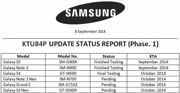 Samsung rende note le date in cui gli smartphone riceveranno Android 4.4.4 KitKat