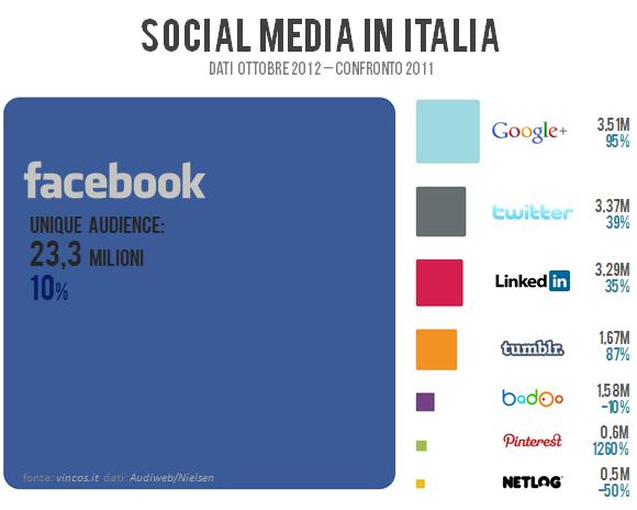 Social media in Italia, Google+ in crescita, Twitter in calo e Facebook ancora padrone incontrastato